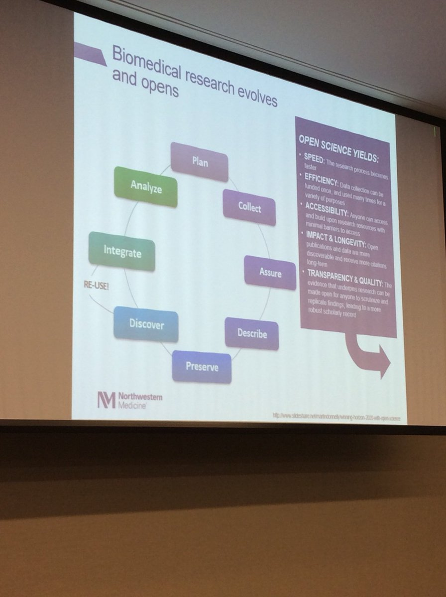 test Twitter Media - Another view of the research lifecycle, lots of opportunities for authorship & attributions from @kristiholmes  @NorthwesternU library #sspnd2018 https://t.co/ReJ0iBfn6B