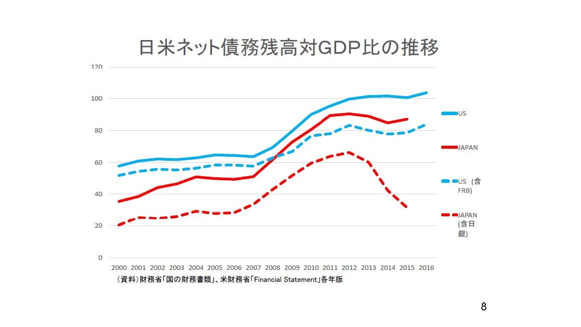【経済】リーマン・ショック10年 日本財政悪化止まらず YouTube動画>4本 ->画像>60枚