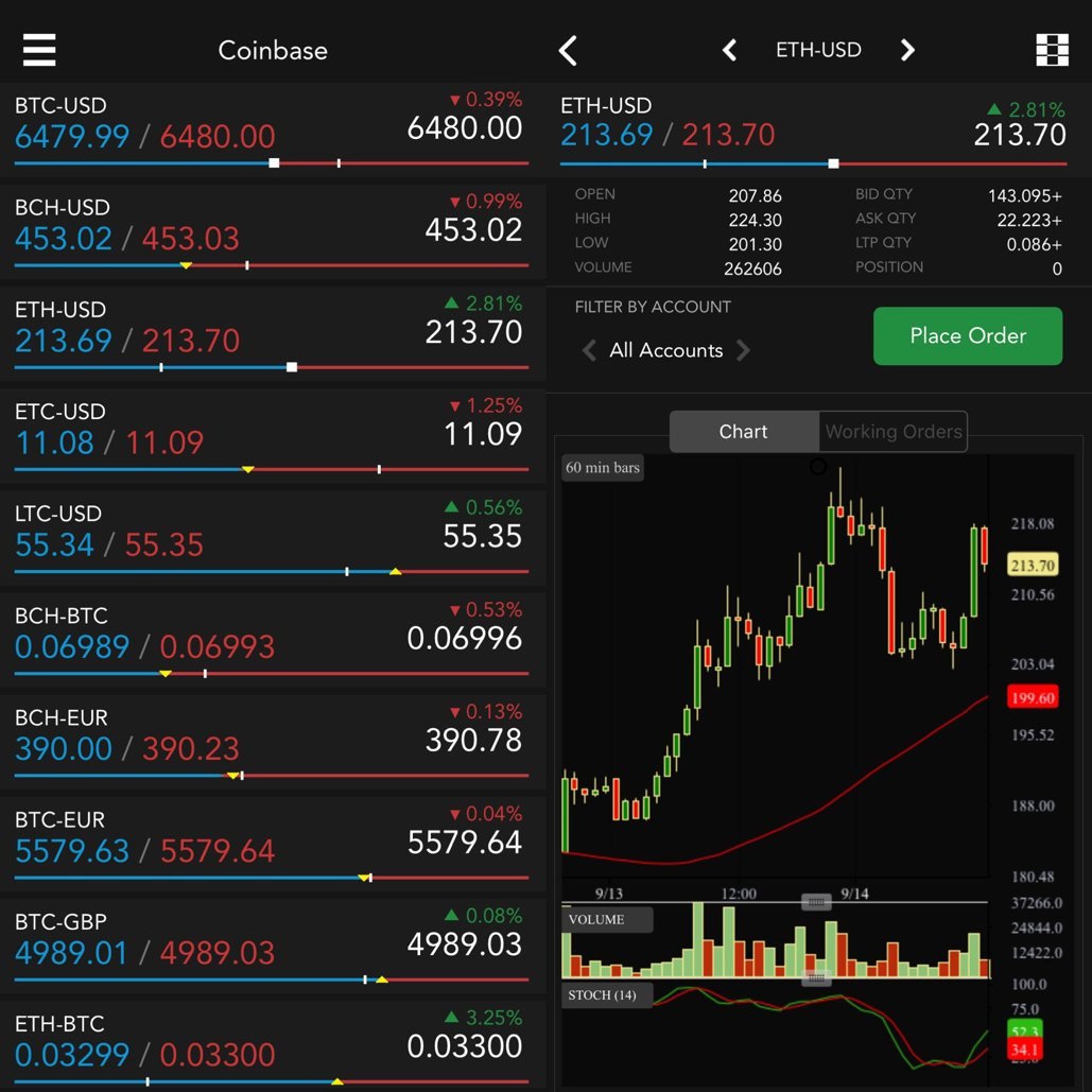 $ETH.X #Ethereum and #litecoin have held up while #bitcoin has faded. $LTC.X $BTC.X @Trading_Tech #TTCrypto https://t.co/zGaDXiRbYE