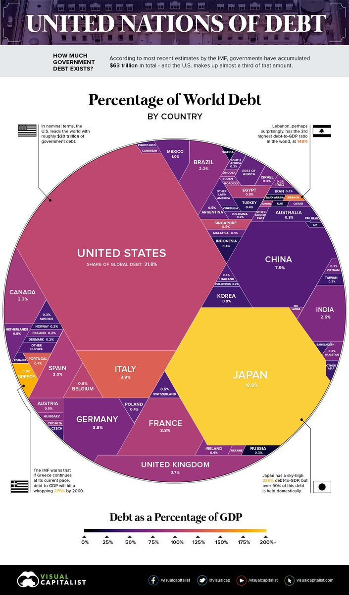 """How does the $63 trillion Global DEBT look like?  #US issuing #USD (world's primary reserve currency) can Borrow MASSIVELY and CHEAP!  This is called """"EXORBITANT PRIVILEGE"""" in #economics.     #TRUMP  #debt https://t.co/p6rCsSYwSy"""
