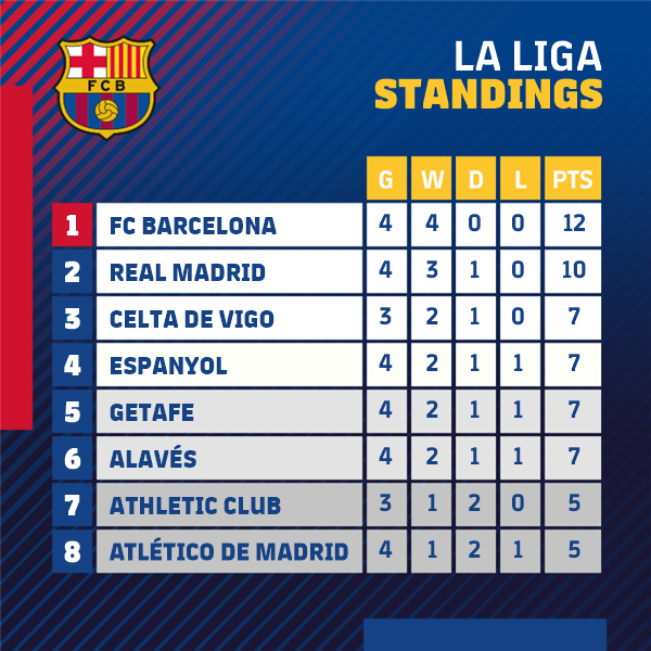 RT @FCBarcelona: ???? Good night, Barça fans!  ???? @LaLigaEN https://t.co/8QG18FI7wT
