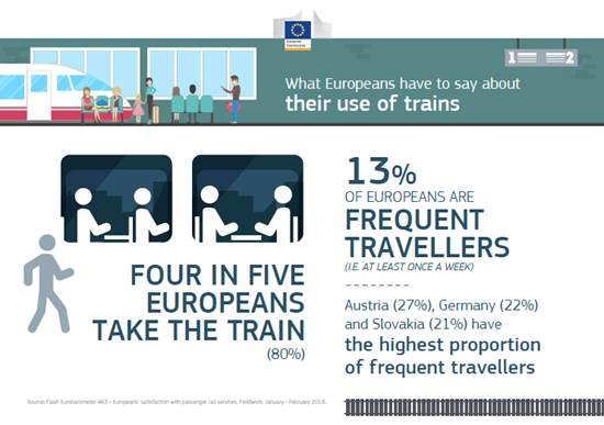 test Twitter Media - We asked Europeans how often they travel by train & why, as well as to what extent people are happy with the services provided: 4 out of 5 Europeans travel by train, and they are most likely to use the train for suburban trips. Find out more → https://t.co/NBpBDdlIQS https://t.co/32NgCPX9Ex