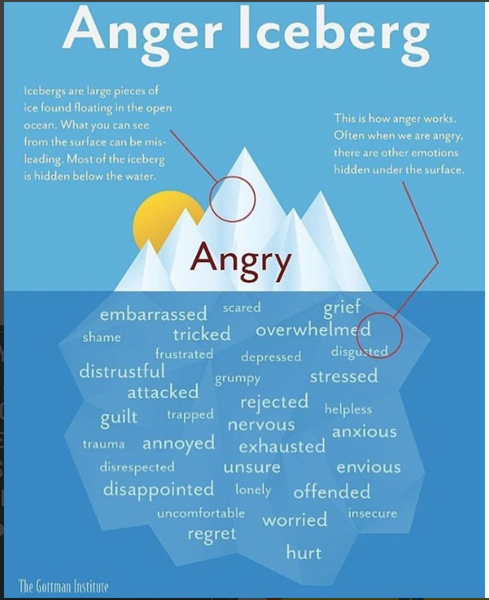 test Twitter Media - Anger iceberg  #SEL #SEL4CA #educators #parents #family #school #education #Socialemotionallearning https://t.co/JWcYFY1kJC