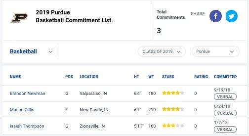RT @GoldandBlackcom: Updated look at #Purdue's 2019 basketball class following tonight's addition of Brandon Newman https://t.co/ohGksrgpwb