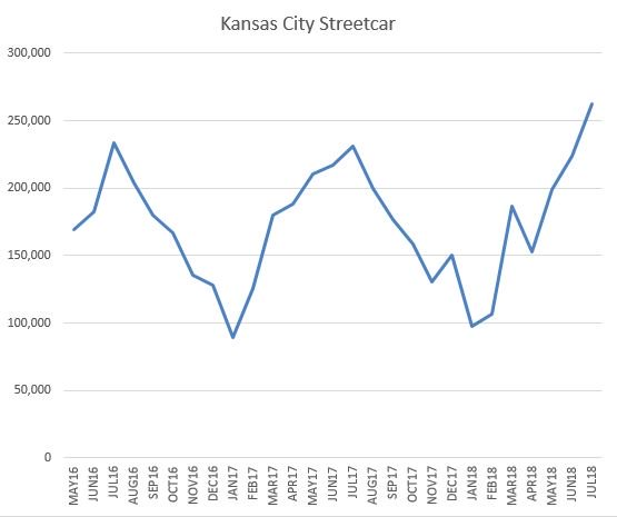 Kansas City Streetcar monthly ridership since opening https://t.co/R9auDxbkrr