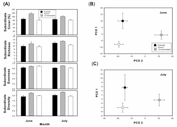test Twitter Media - Plant dominance in a subalpine montane meadow: biotic vs. abiotic controls of subordinate diversity within and across sites https://t.co/01nQdVspIZ https://t.co/5eRADa8luf