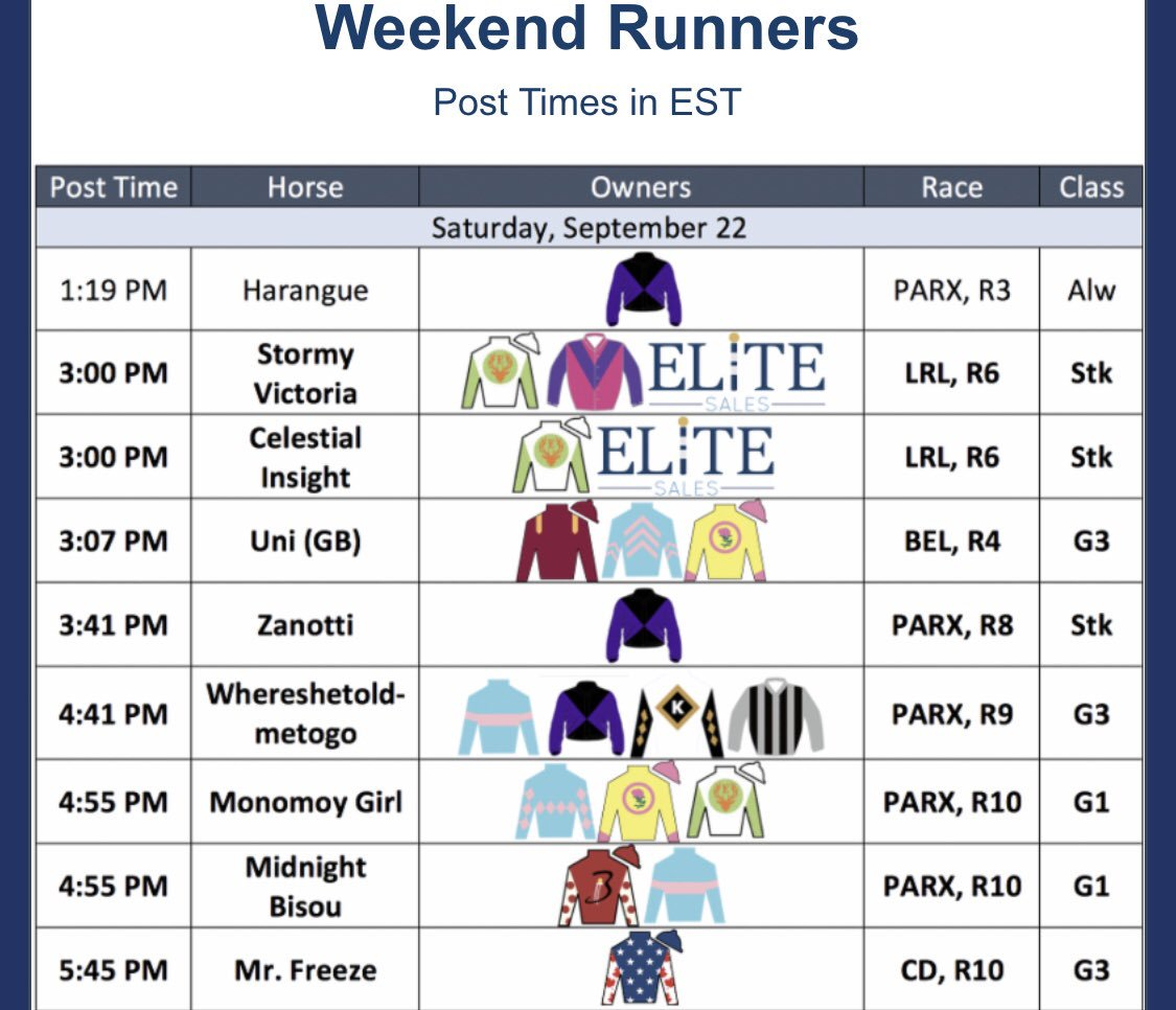 test Twitter Media - We have another big day with 8 Stakes chances. Headed to @parxcasino with the big guns, but my heart will be with G2W/G1P UNI (More Than Ready) who is undefeated in 2018 and runs in the G3 Noble Damsel at Belmont, she always gives her all and is a barn favorite! @EliteRaceSales https://t.co/DqB05qPvjb