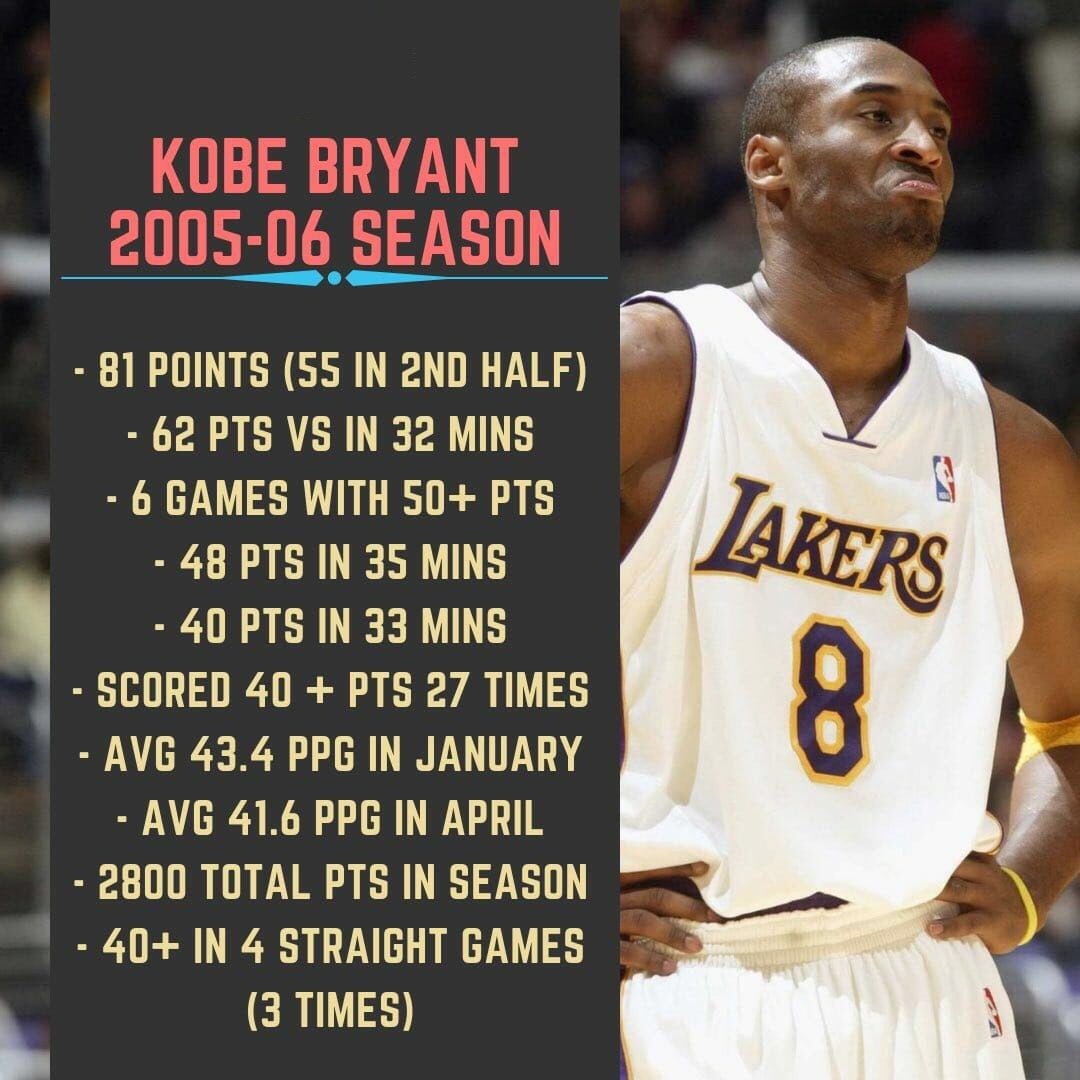 Still Mad Kobe did not win MVP during the 2005-2006 season 😡🐐 https://t.co/ShT1LclerY