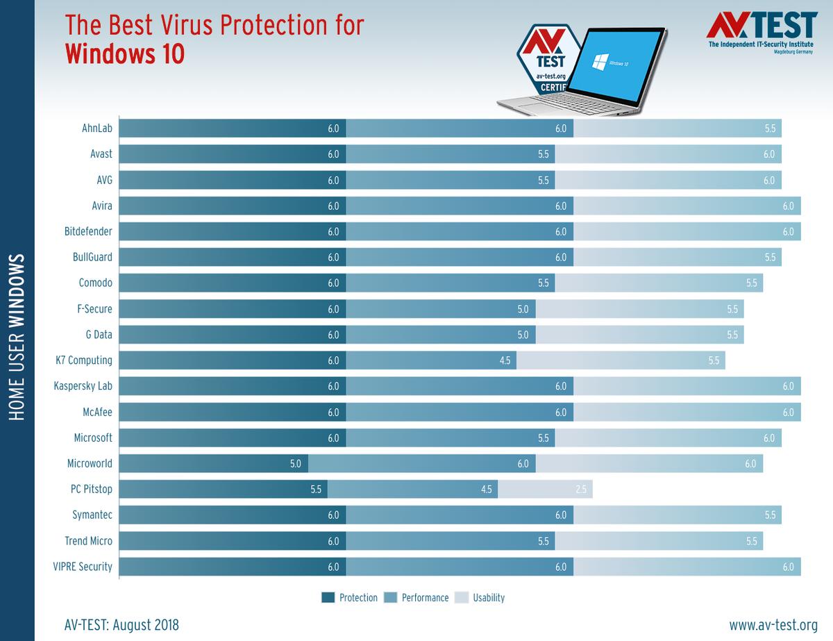 The best antivirus software for Windows 10 (home user):...
