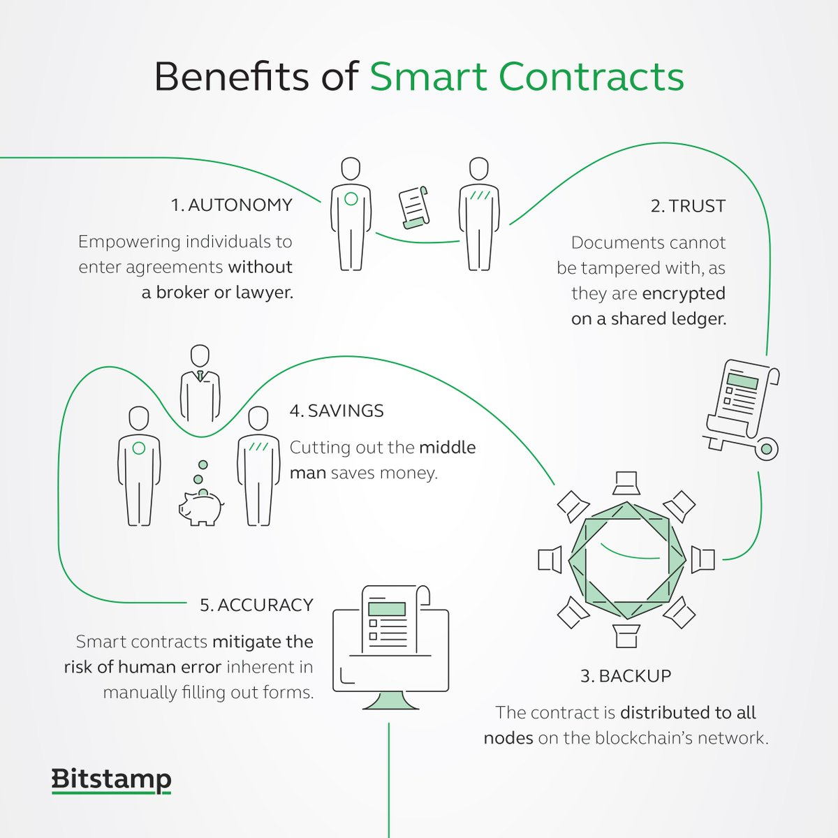 RT @Bitstamp: FOLLOW THE LINE: Benefits of Smart Contracts ???? #cryptobasics #SmartContracts https://t.co/EerWuQEtj8