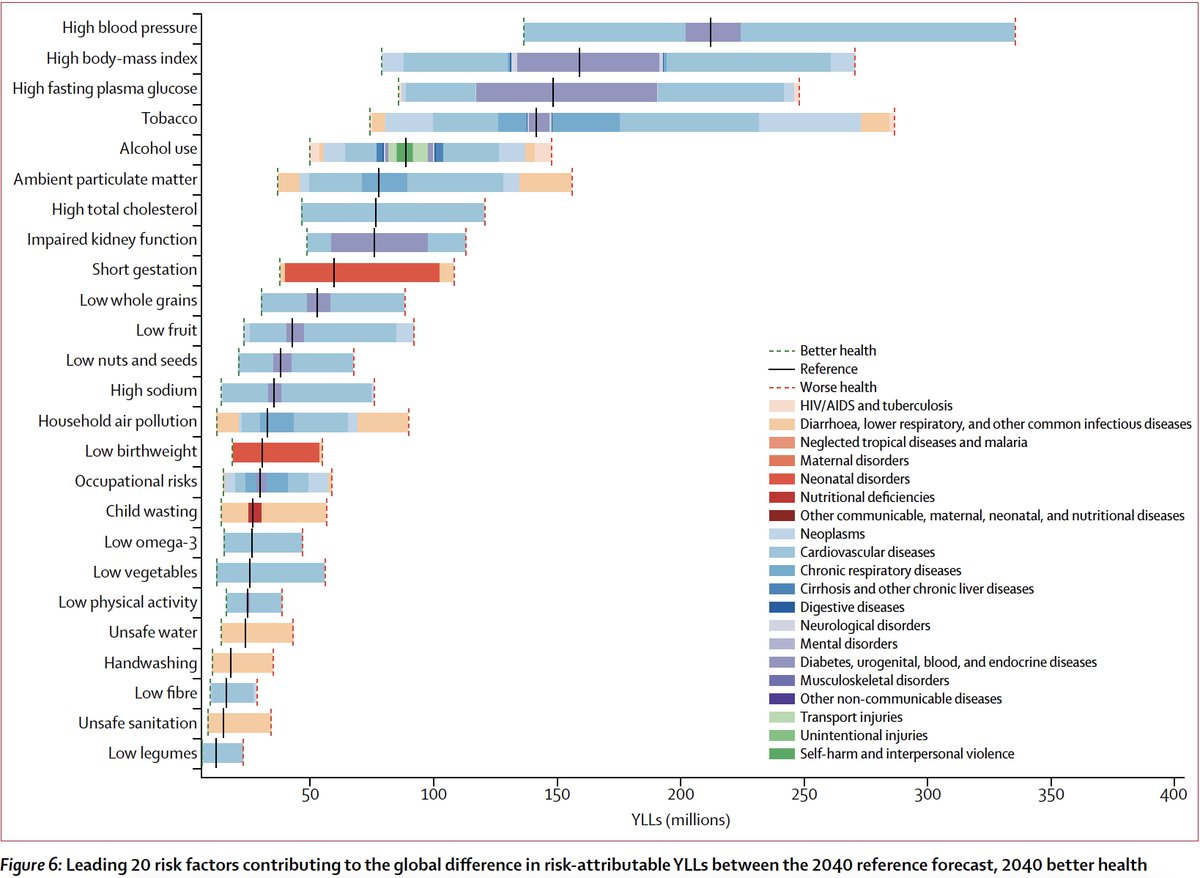 test Twitter Media - An opus #GBD forecast of health and life expectancy around the world to 2040, w/ major drivers of high blood pressure, obesity and #T2D #diabetes https://t.co/Yl1ZUUqYXb #OA @TheLancet by @IHME_UW https://t.co/ijmgOcrPb1