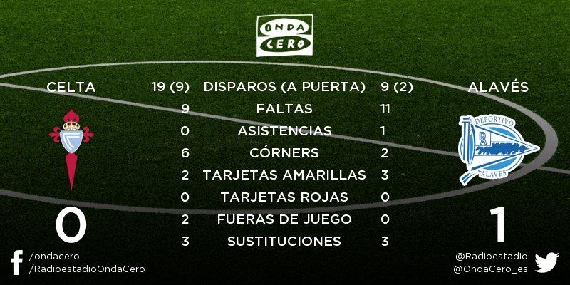 RT @Radioestadio: ¡FINAL! Celta - Alavés 0-1. Estadísticas del partido: https://t.co/T2O5Gkv05m https://t.co/xvtmSyMDs1