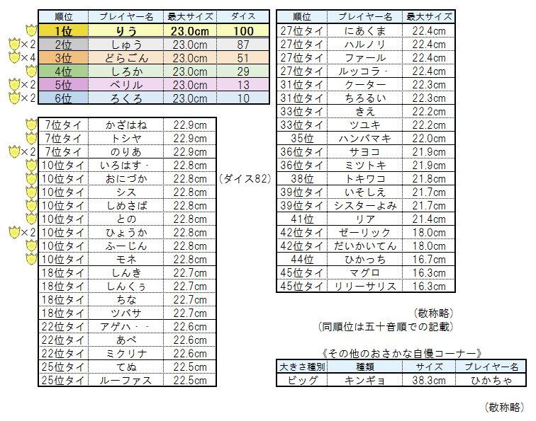 @watakushi_games 第19回釣り大会(魚:エルトナヤッコ)結果です 参加人数47名、キングサイズを釣り上げたのは17名の方でした お疲れ様でした!  ※次回通常大会は第20回となります※ https://t.co/ocXCNlUS3E