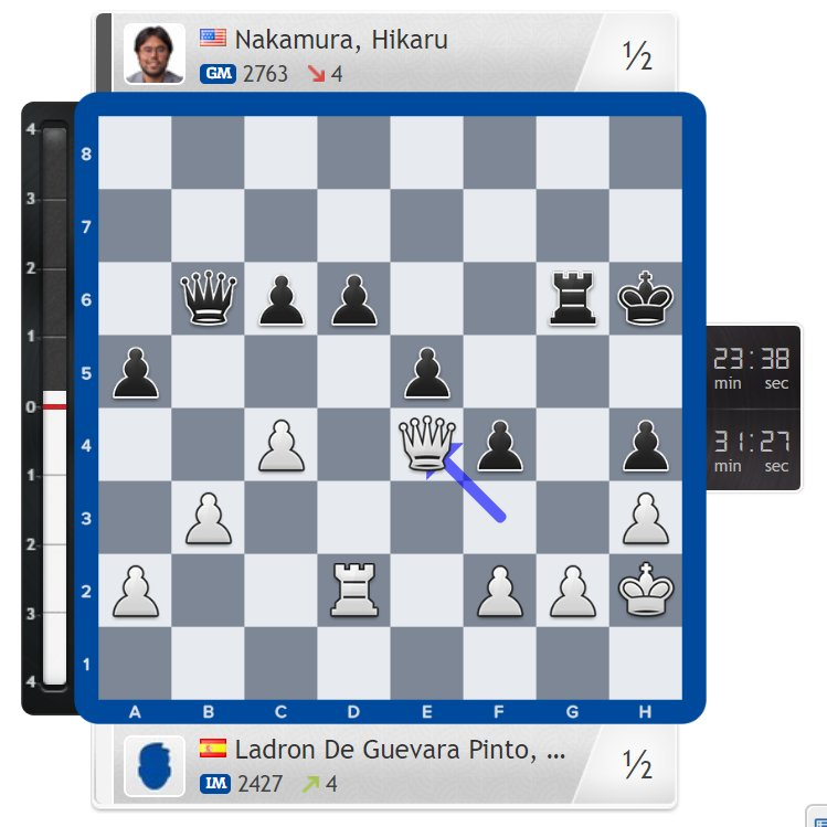 test Twitter Media - The tough times continue for Nakamura, who has now dropped 21.1 rating points to 2741.9 since the Olympiad began: https://t.co/A1rBVmxWNx #iomchess #c24live https://t.co/JZ7CYqLHxm