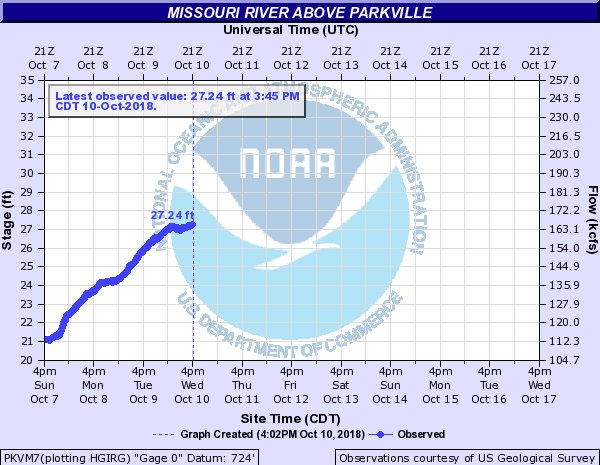 test Twitter Media - Due to the rising level of the Missouri River @parkvillemo, English Landing and Platte Landing parks are closed until further notice. The National Weather Service predicts it will continue to rise over the next 24 hours. Follow the river gauge in Parkville https://t.co/Ei18LqR9Q0 https://t.co/mzZaUp5uWb