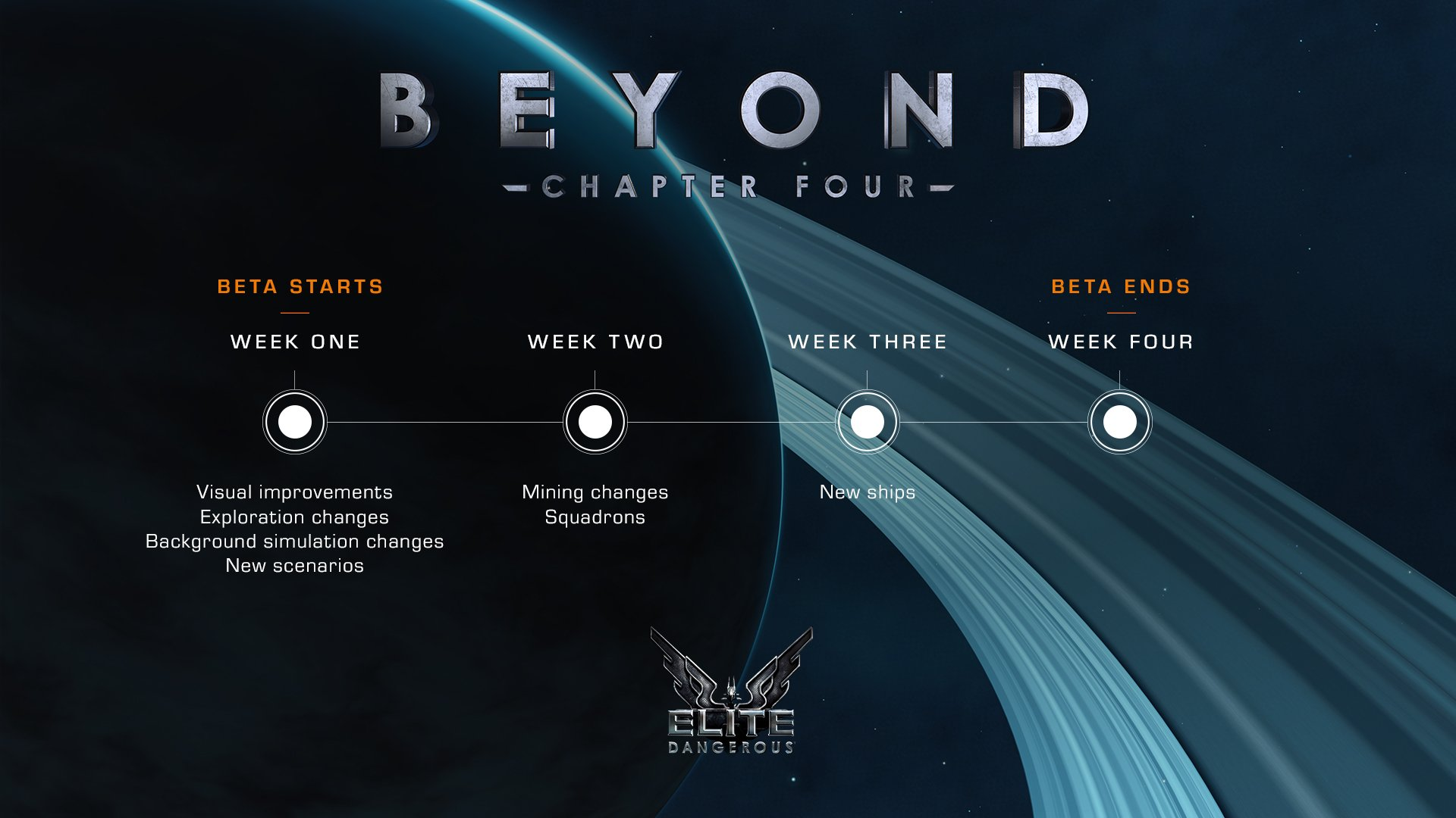 Commanders, here's the timeline of what you can expect during the Beyond - Chapter Four beta! https://t.co/rVdtHGJpgS