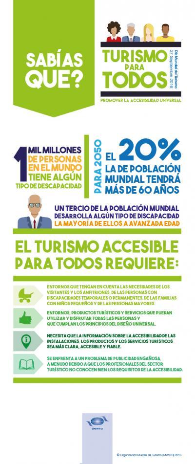 ¿Sabías que el #turismo #accesible es un nicho de mercado? https://t.co/WpvwY0ypIv