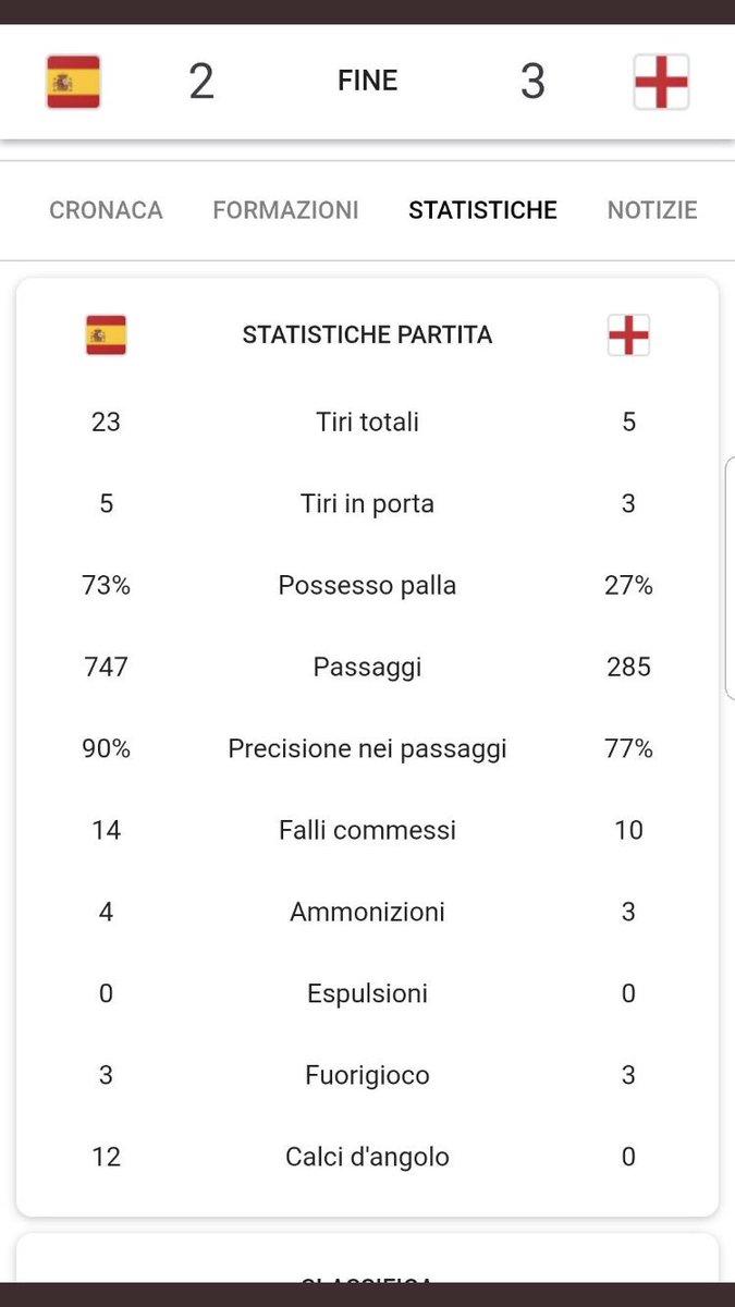 #SpagnaInghilterra