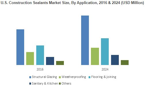 Construction Sealants Market worth $6.5 bn | Consumption to cross 700 kilo tons by 2024 https://t.co/YNpMcrt9IT https://t.co/k0JklyrnX8