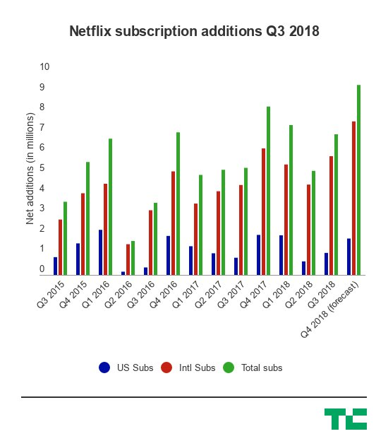 test Twitter Media - Netflix shares are up after the streaming service adds nearly 7M new subscribers in Q3 https://t.co/nR0L3P4MLS by @anthonyha https://t.co/EoTnkM6wXS