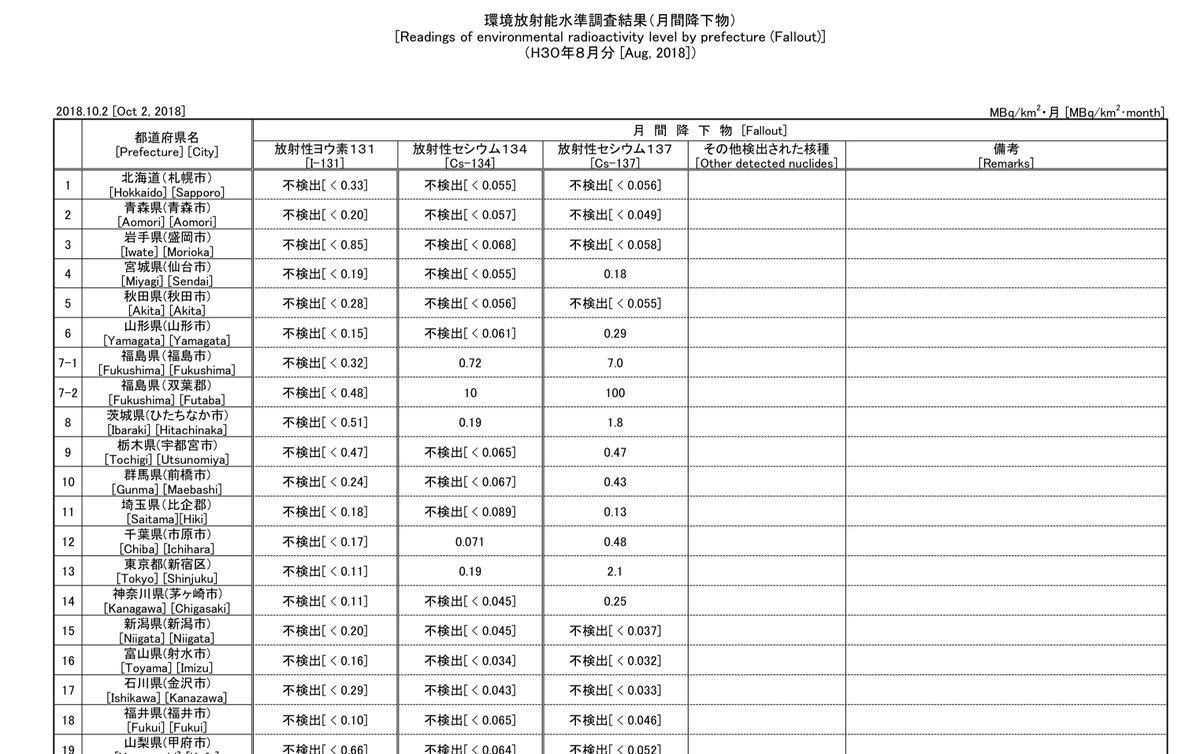 RT @takeccommaa: 8月分の降下物の結果出ていた。東京、1桁行ってるなあ。台風とかの影響かしら。...