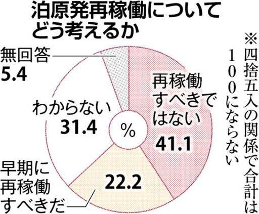 RT @doshinweb: 道内企業、泊再稼働「不要」41% 全域停電後調査 災害対応不安 https://t.co/eCxZJzNNz3...