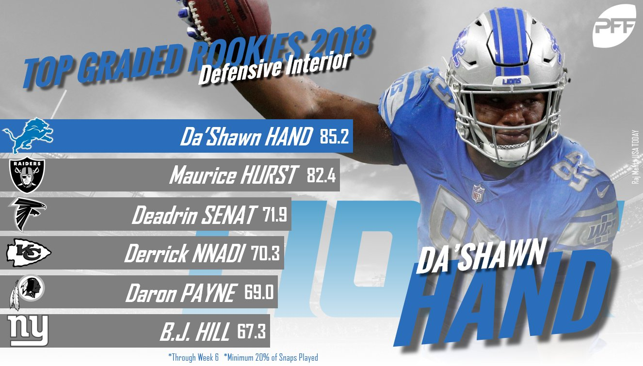 Da'Shawn Hand has been the best rookie on the defensive interior so far this season. https://t.co/I9sN85gDko