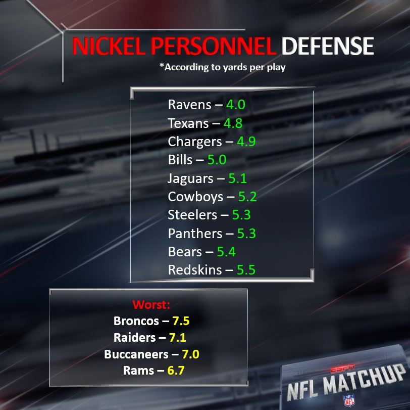 The most-used defensive personnel package in the #NFL is NICKEL, which has 5 defensive backs- it has been used on 62% of ALL SNAPS this season!  #RavensFlock #Texans #FightForEachOther #GoBills #DUUUVAL #DallasCowboys #HereWeGo #BroncosCountry #RaiderNation #GoBucs https://t.co/ndoJv51ADk