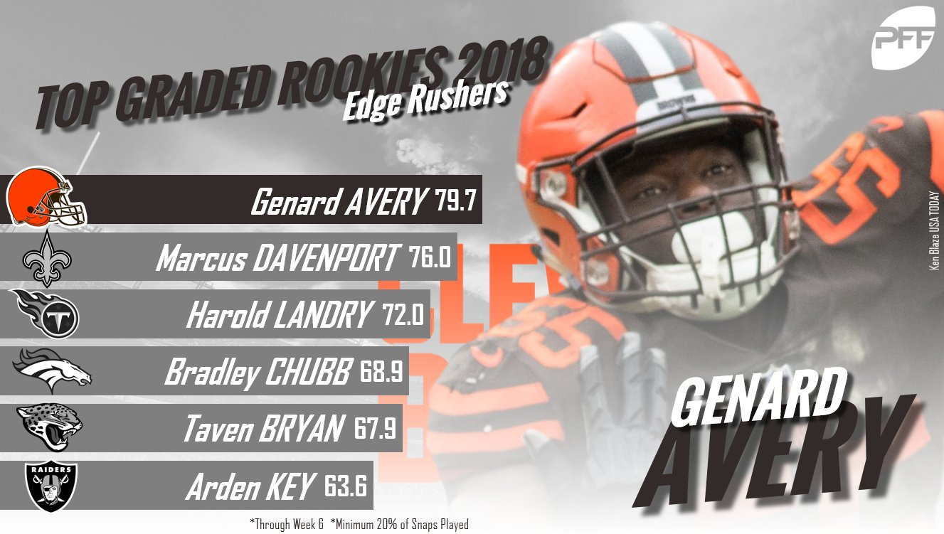 Genard Avery has made a big impact when the Browns have used him off the edge so far this season. https://t.co/4a9z7kGhqH