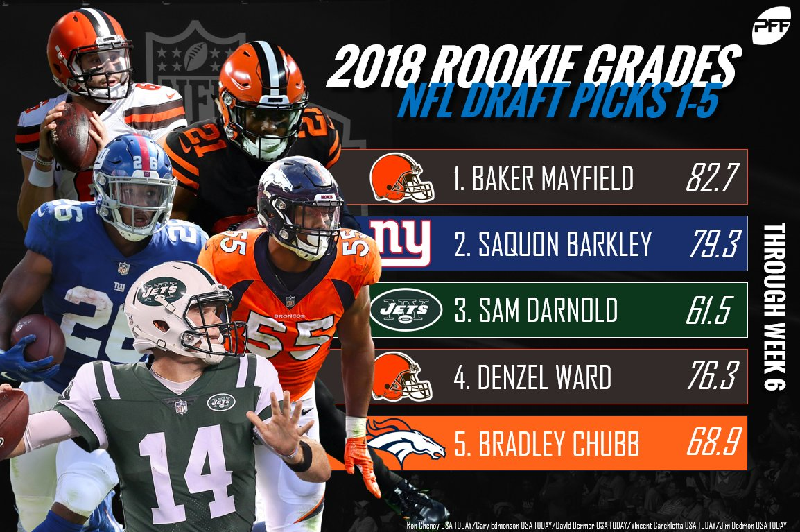 A look at how the top five picks in the 2018 NFL Draft are performing so far this season. https://t.co/2bvQt8JaQh