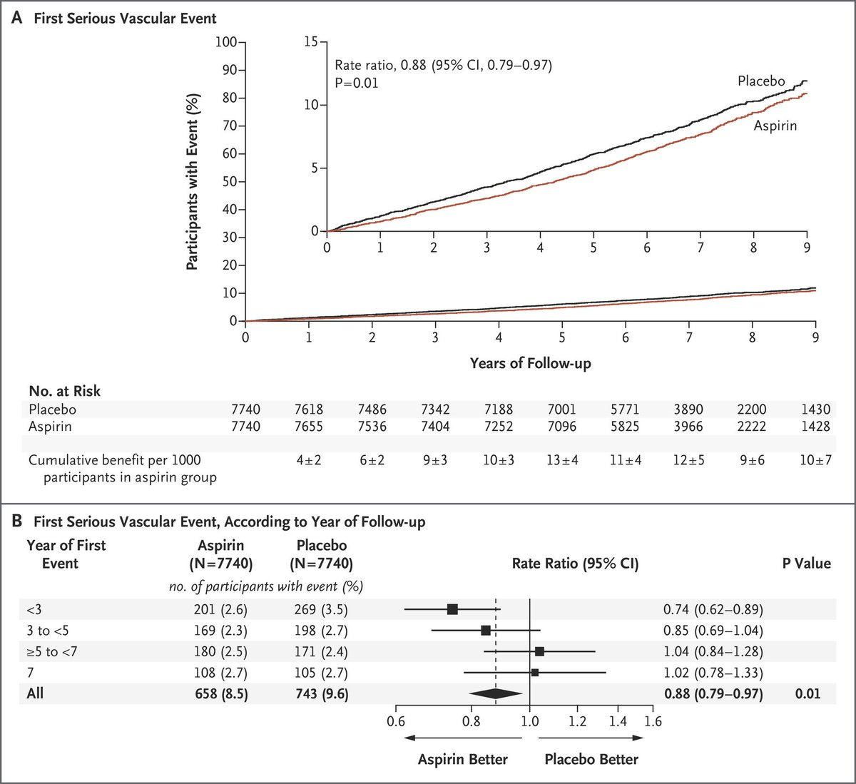 test Twitter Media - A trial involving participants with #diabetes and no evident CV disease at trial entry showed that aspirin led to a lower risk of serious vascular events than placebo but also caused a higher risk of major bleeding. Full ASCEND Trial: https://t.co/94uMzmvYSr https://t.co/cq8hURAJE0