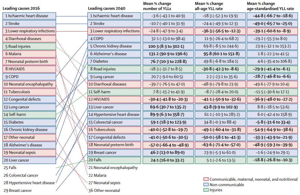test Twitter Media - New #GBDStudy: Compared with 2016, in 2040, ischaemic #heartdisease, #stroke and #respiratory infections are forecast to remain the top 3 causes of premature death, with #COPD, #diabetes, and #Alzheimer's disease predicted to rise into the top 10 @IHME_UW https://t.co/fknqRQxD2k https://t.co/GZ2ggcimiF