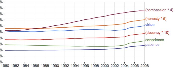 """test Twitter Media - More on trends in the Google ngrams corpus: In """"Lexico-cultural decay?"""", 10/9/2018, I called into question Jonathan Merritt's evidence for the view that """"most of the central terms in the Christian vocabulary are rapidly declining"""". Merritt cites Kesebir… https://t.co/9dK2omCREj https://t.co/lxyl6VGtlC"""
