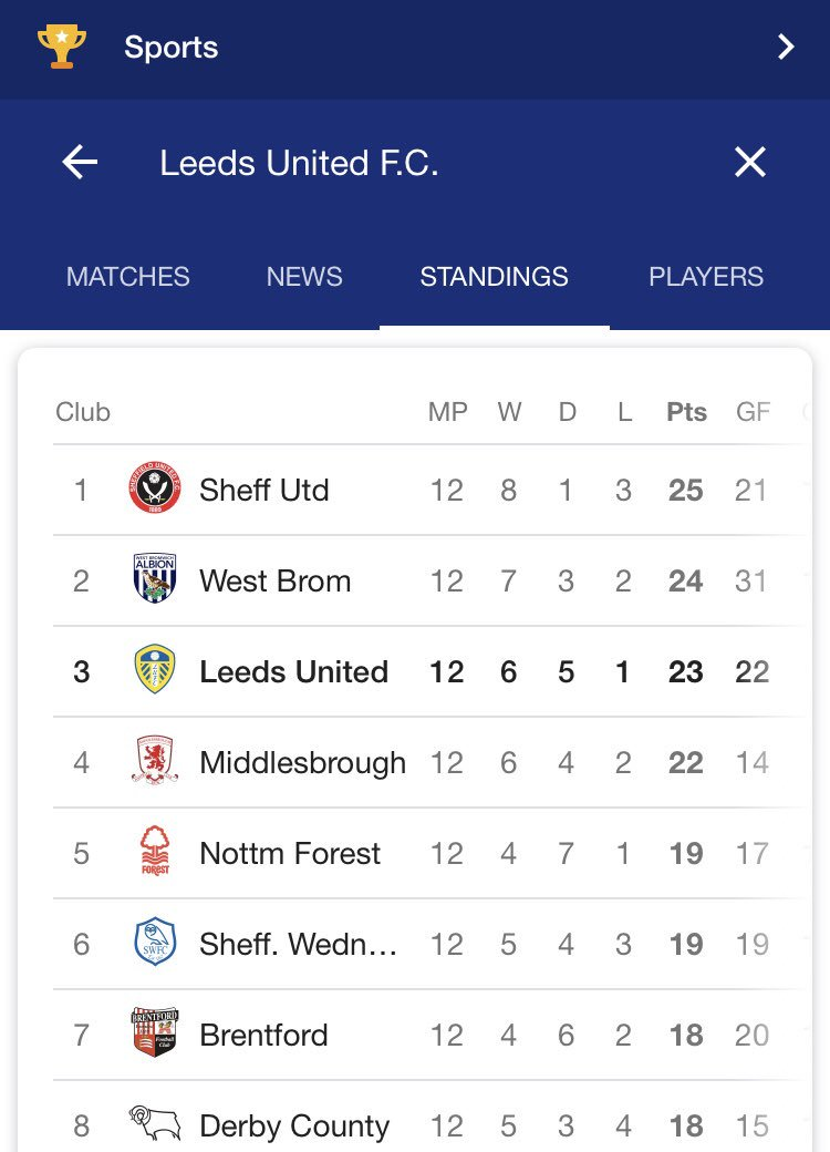I know it's early in the season but ... looking good lads #ALAW https://t.co/3I7X0uWX5s
