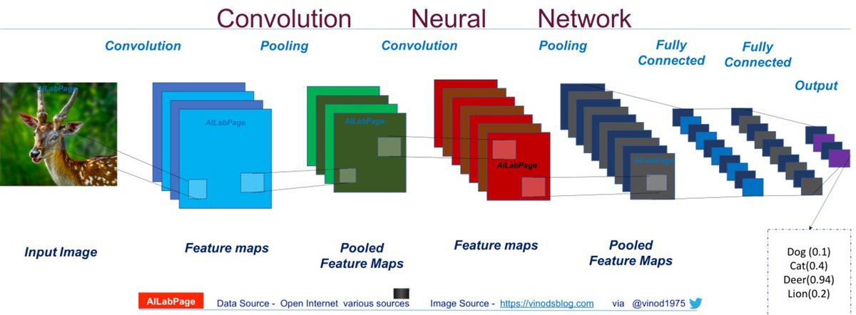 test Twitter Media - Everything You Need to Know About Convolutional #NeuralNetworks (CNN): https://t.co/Jt5ksTBNCa #abdsc by @vinod1975   #BigData #DataScience #AI #MachineLearning #DeepLearning #Algorithms #ComputerVision https://t.co/2ah9oDw16U