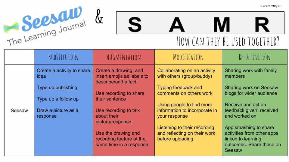 How do you use @Seesaw to transform learning in your classroom? Using the SAMR model is a fantastic way of really pushing your students thinking and learning further than they could before #seesawchat #samr #education #learning #edchat #edchatnz #edtech https://t.co/gYCLW1phQX