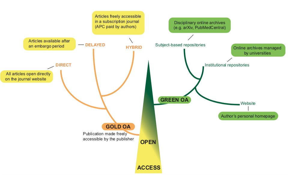 test Twitter Media - Going back to basics for #openaccessweek2018 : what is it and what are its main branches + something for the visual learners.  https://t.co/ws3Nw3w1I0 https://t.co/kjs0LaPp06
