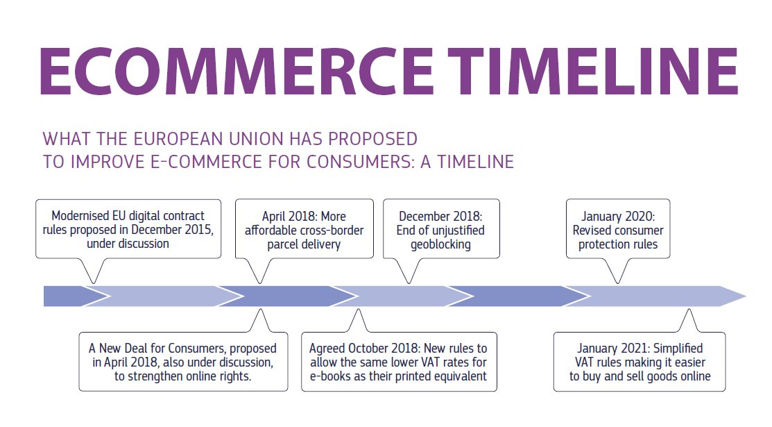 It's not a #SingleMarket if a majority of consumers can not buy from another EU country online.  #ecommerce in Europe still has a long way to go and the EU has been working to boost e-commerce by removing the barriers that hold back its development. https://t.co/Su1PGYmxv2