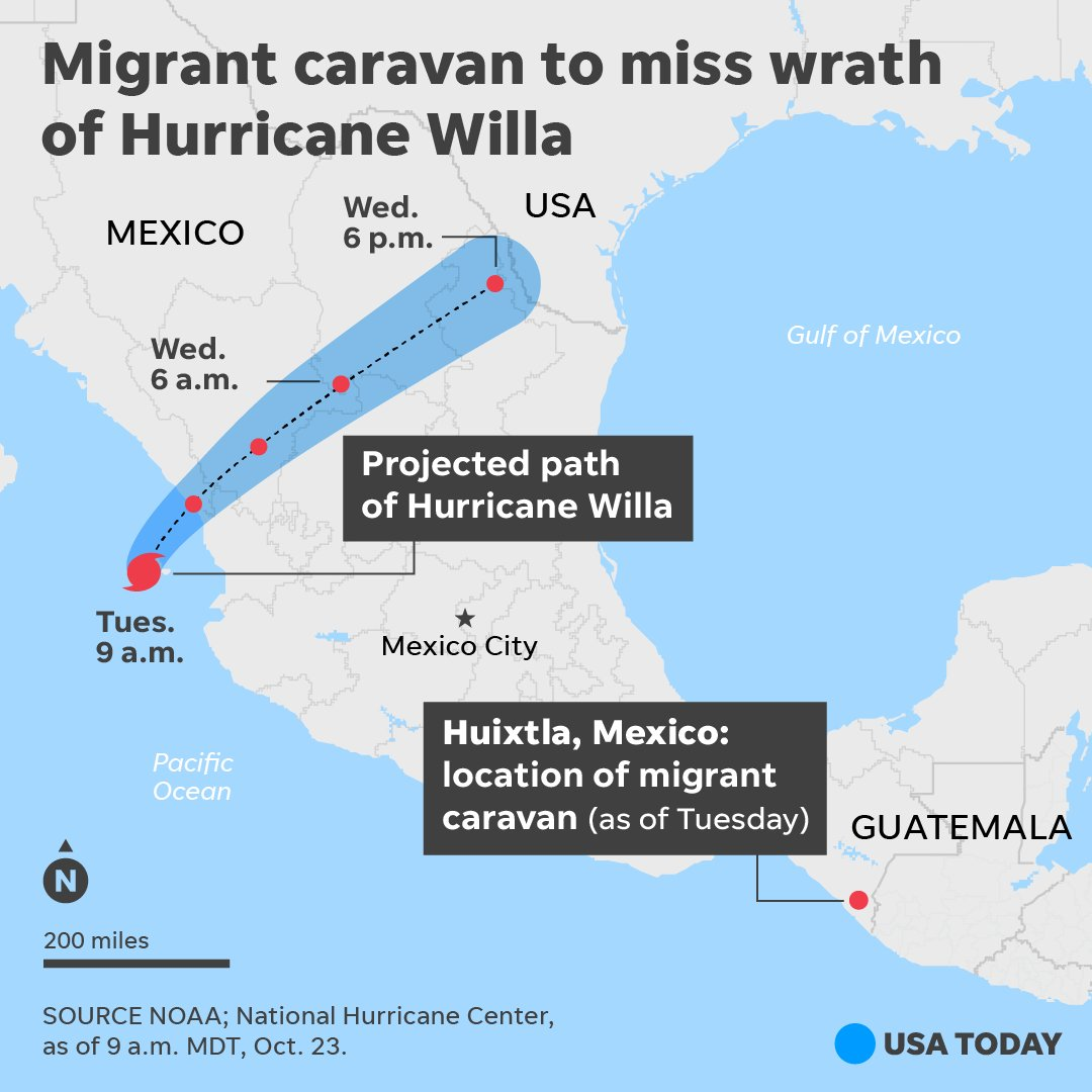 Can Hurricane Willa affect the migrant caravan marching through Mexico?