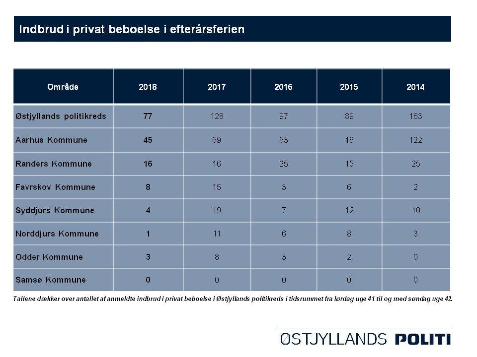 Dagens gode nyhed: Årets efterårsferie bød på det laveste antal indbrud i 10 år #politidk https://t.co/mEjkigbiC8 https://t.co/nTVhheH1Mj