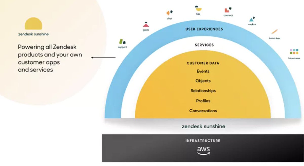 .@Zendesk's answer to a flexible CRM that's built on AWS  https://t.co/apn6IFRqLv https://t.co/mGMP7Y30EB