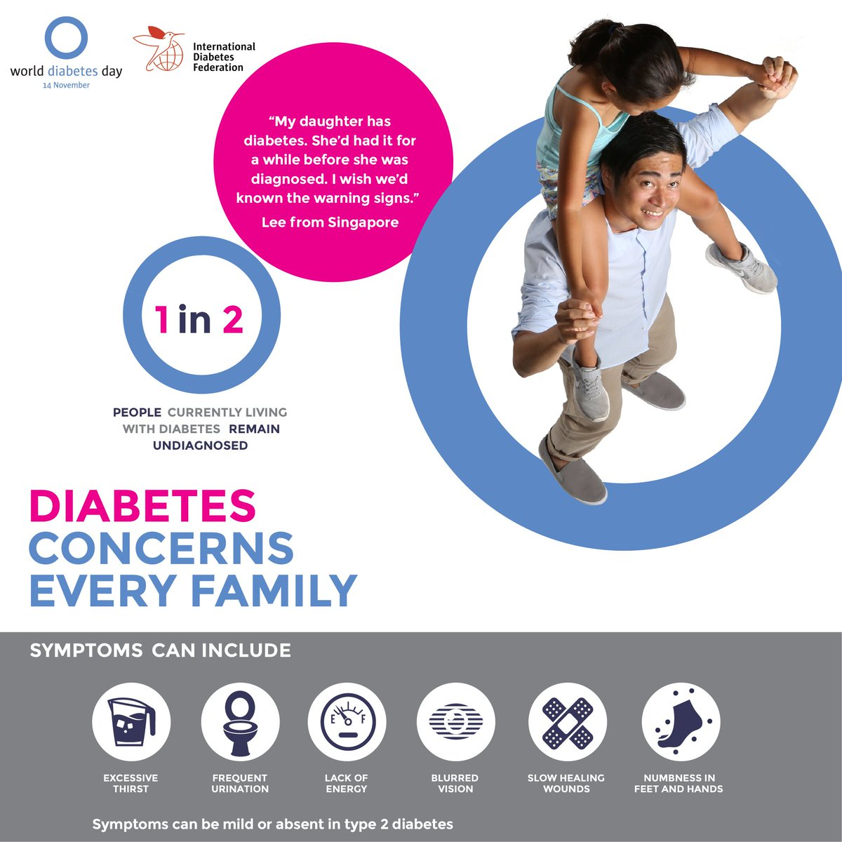 test Twitter Media - All families should work together this November to help raise awareness of the #diabetes warning signs. Early diagnosis and treatment is key for a healthy life with diabetes. https://t.co/3W0c81U1Bs #familyanddiabetes #WDD2018 https://t.co/ZsO3zmmjlR