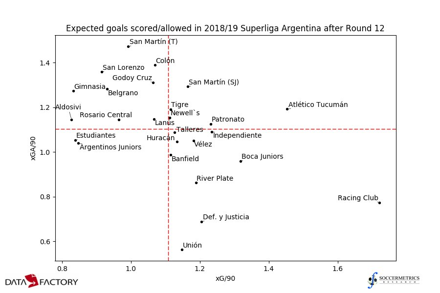 test Twitter Media - Expected goals scored and allowed per 90 minutes in Superliga Argentina after #Fecha12. Red lines are league averages in xG/90 and xGA/90. Racing Club's sticking out.  Data thanks to @DataFactoryLA https://t.co/E1Dpo2v8EZ