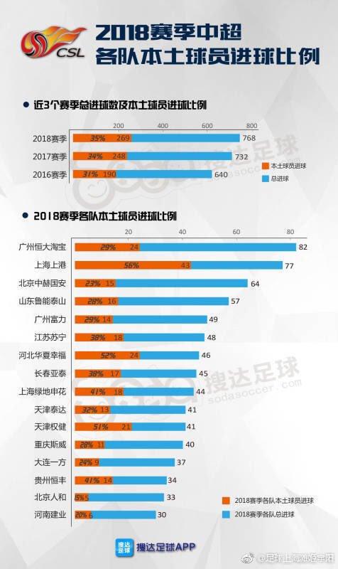 test ツイッターメディア - 2018シーズン中超 全得点中269/768(35%)が中国人選手の得点、年々上昇 得点数中国人選手>外国人選手のチームは上海上港と河北華夏と天津権健。広州恒大は中国人得点率29%、北京人和は15% #中超 https://t.co/OnQlvAboXn