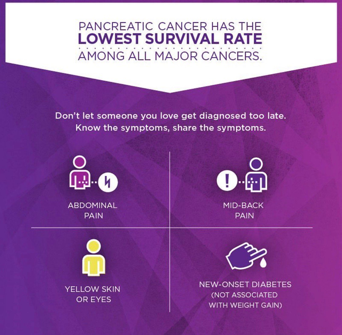 November is #PancreaticCancer Awareness Month. Better progress starts with early detection. (via @worldpancreatic) ???? https://t.co/s3iZAHL1C9