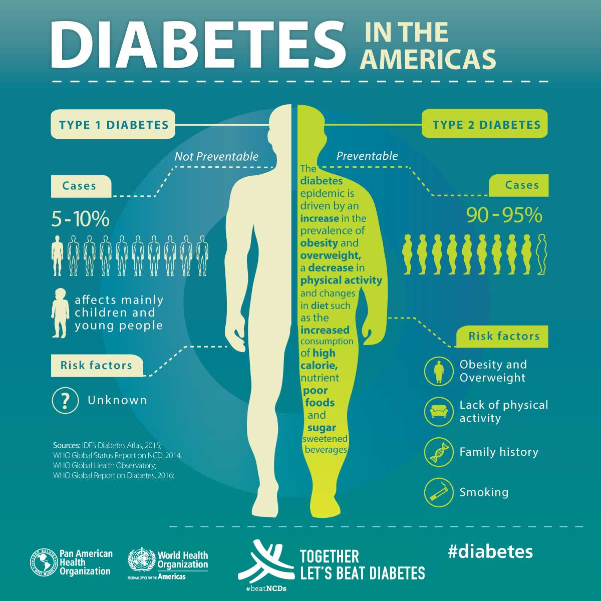 test Twitter Media - Many people with type 2 #Diabetes do not know they have it. Talk to your doctor about your risk   #WDD2018 #HealthForAll https://t.co/O1k6paomaW