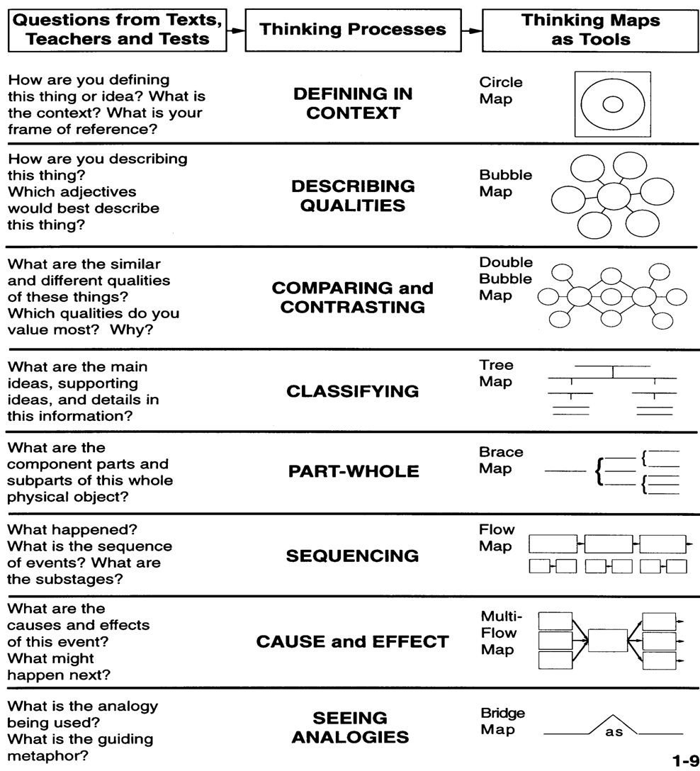 Visualising the text means deep understanding. Get pupils to use a thinking map to structure their thoughts. These 👇✍ are brilliant! https://t.co/aLhZpAbrQL