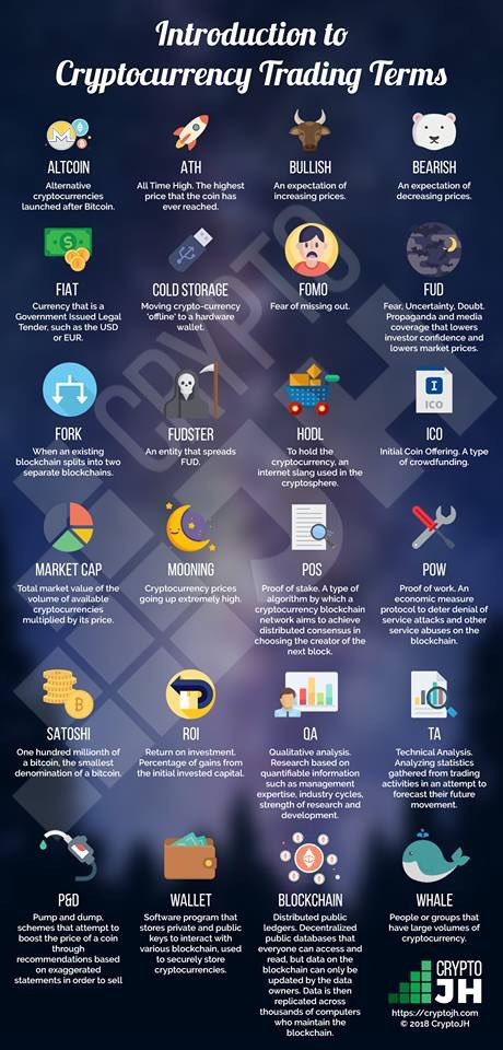 For those #crypto newbies, take a look at this infographic of the common terms used in #cryptoworld!  Let's help to spread the knowledge by retweet! 🙏🏻😊 https://t.co/VY3CCchqEJ