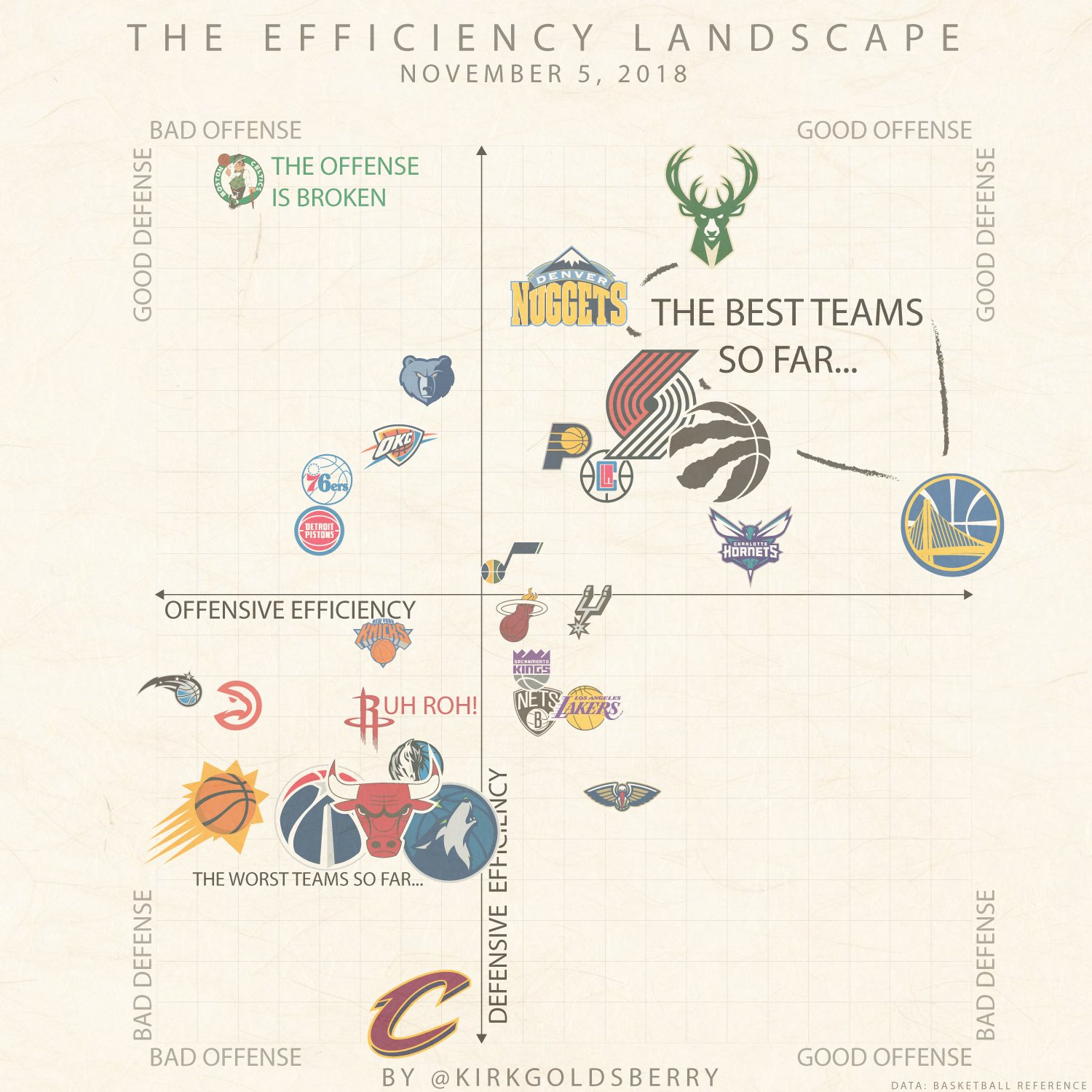 The Efficiency Landscape through 10 games. What jumps out? https://t.co/kJt0NqznoW