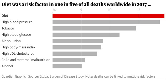 test Twitter Media - 1 in 5 deaths worldwide are attributable to an unhealthy diet. @TheLancet Global Burden of Disease study finds high blood pressure and smoking are still major causes or mortality. @guardian reports on #GBDStudy https://t.co/7viyY90L37 https://t.co/J1j0WeCoou